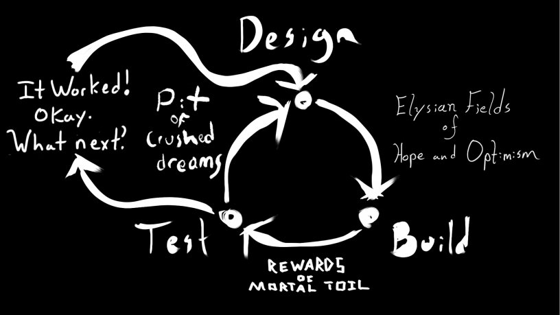 The cycle of design expanded for when you happen to be successful.